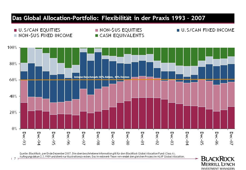 Das Global Allocation-Portfolio: Flexibilität in der Praxis 1993 – 2007
