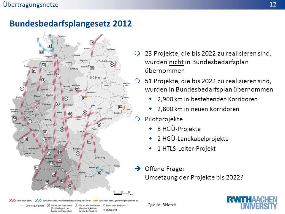 Bundesbedarfsplangesetz 2012