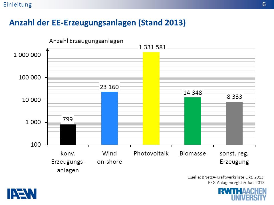 Anzahl der EE-Erzeugungsanlagen (Stand 2013)
