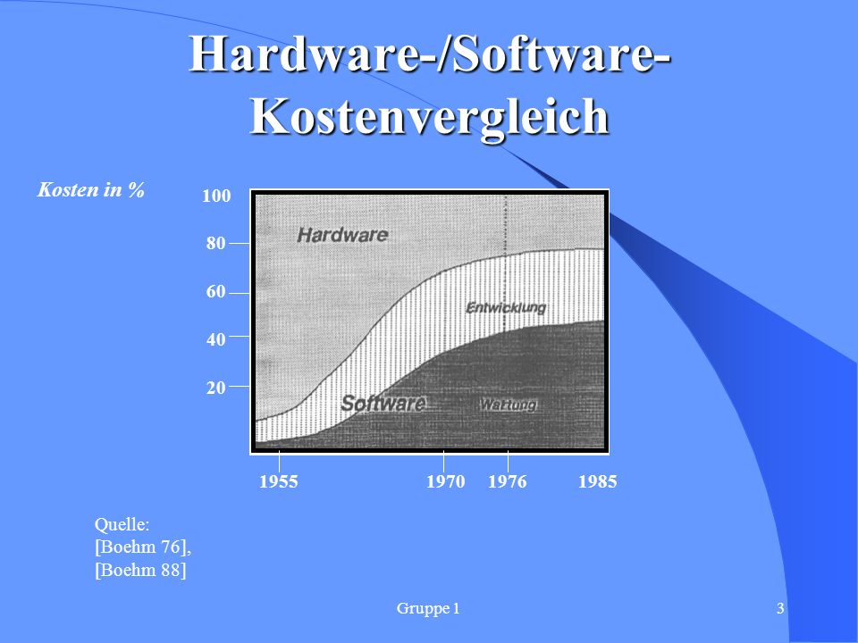 Hardware-/Software-Kostenvergleich