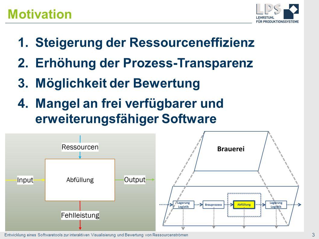Motivation Steigerung der Ressourceneffizienz. Erhöhung der Prozess-Transparenz. Möglichkeit der Bewertung.