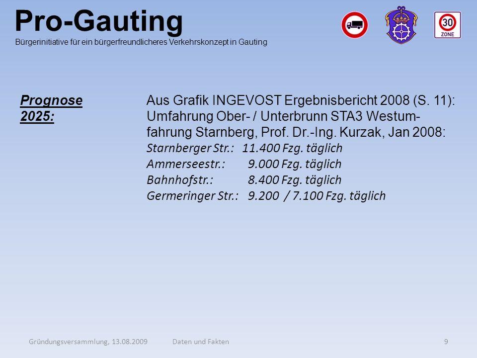 Pro-Gauting Prognose 2025: