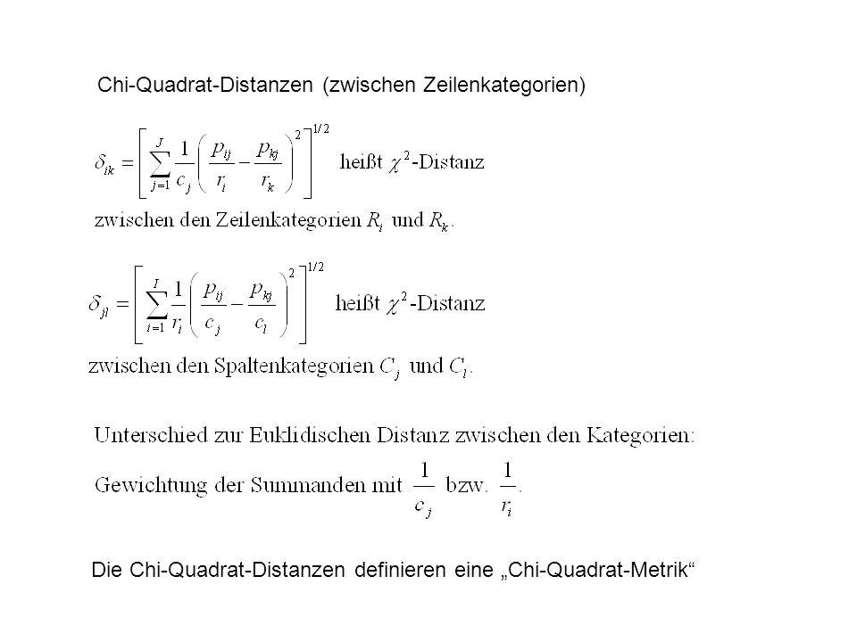 Chi-Quadrat-Distanzen (zwischen Zeilenkategorien)
