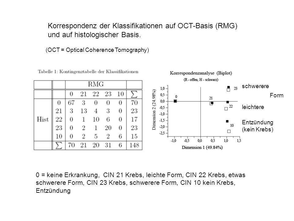 Korrespondenz der Klassifikationen auf OCT-Basis (RMG) und auf histologischer Basis.