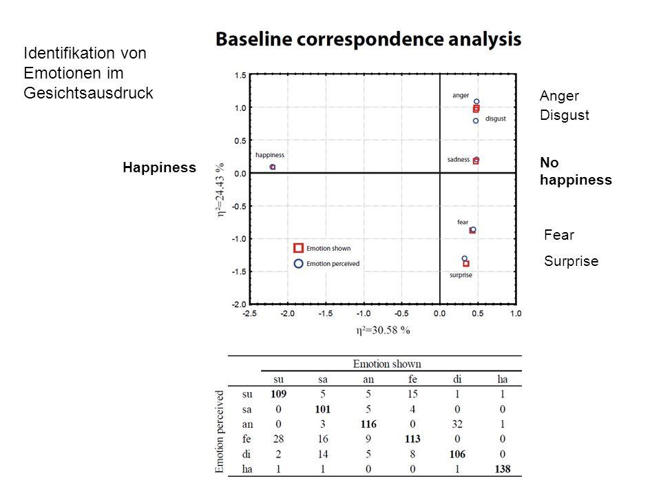 Identifikation von Emotionen im Gesichtsausdruck Anger Disgust No