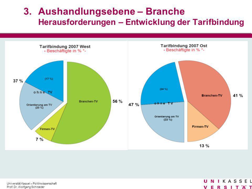 Aushandlungsebene – Branche Herausforderungen – Entwicklung der Tarifbindung