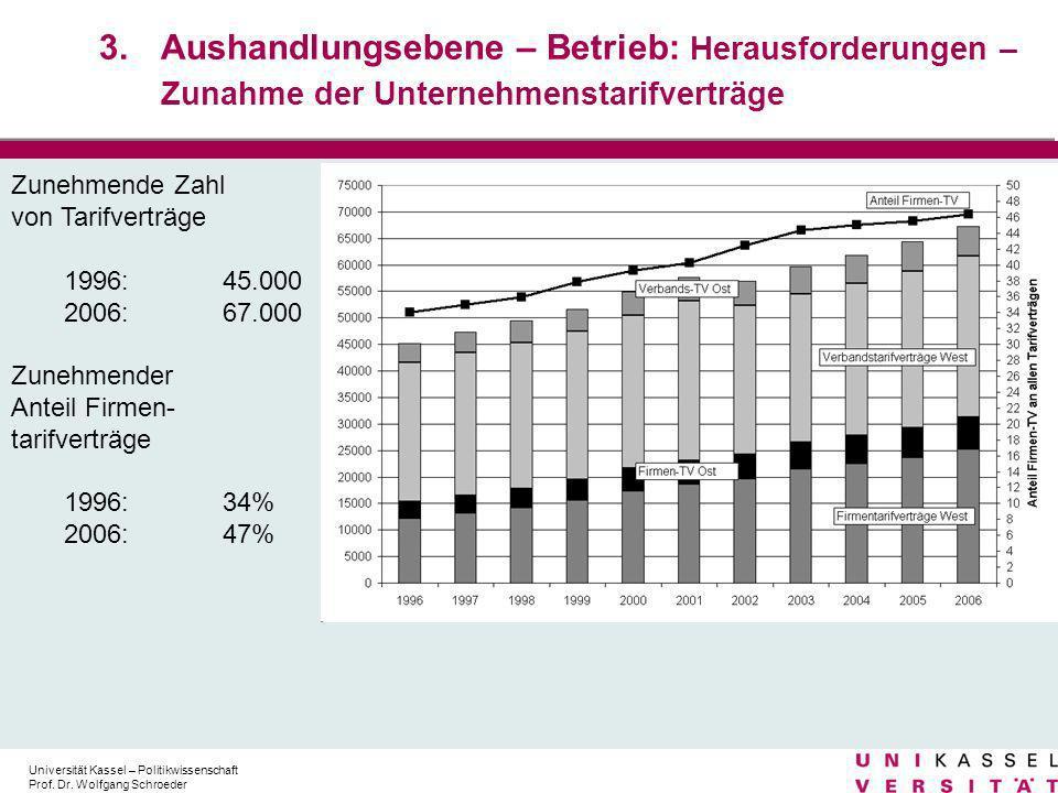 Aushandlungsebene – Betrieb: Herausforderungen – Zunahme der Unternehmenstarifverträge