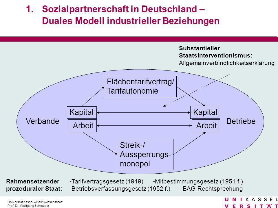 Sozialpartnerschaft in Deutschland – Duales Modell industrieller Beziehungen