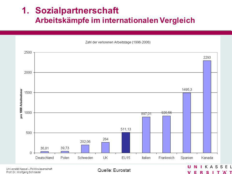 1. Sozialpartnerschaft Arbeitskämpfe im internationalen Vergleich