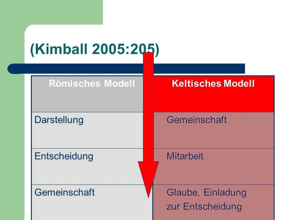 (Kimball 2005:205) Römisches Modell Darstellung Entscheidung