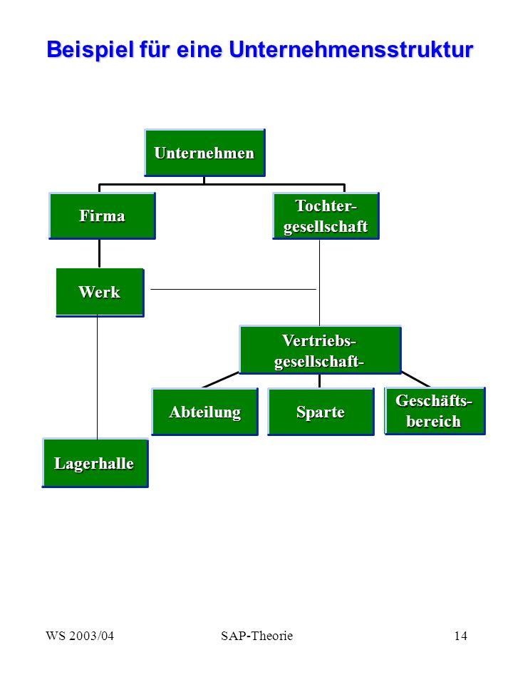 Beispiel für eine Unternehmensstruktur