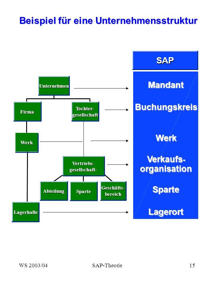Verkaufs- organisation