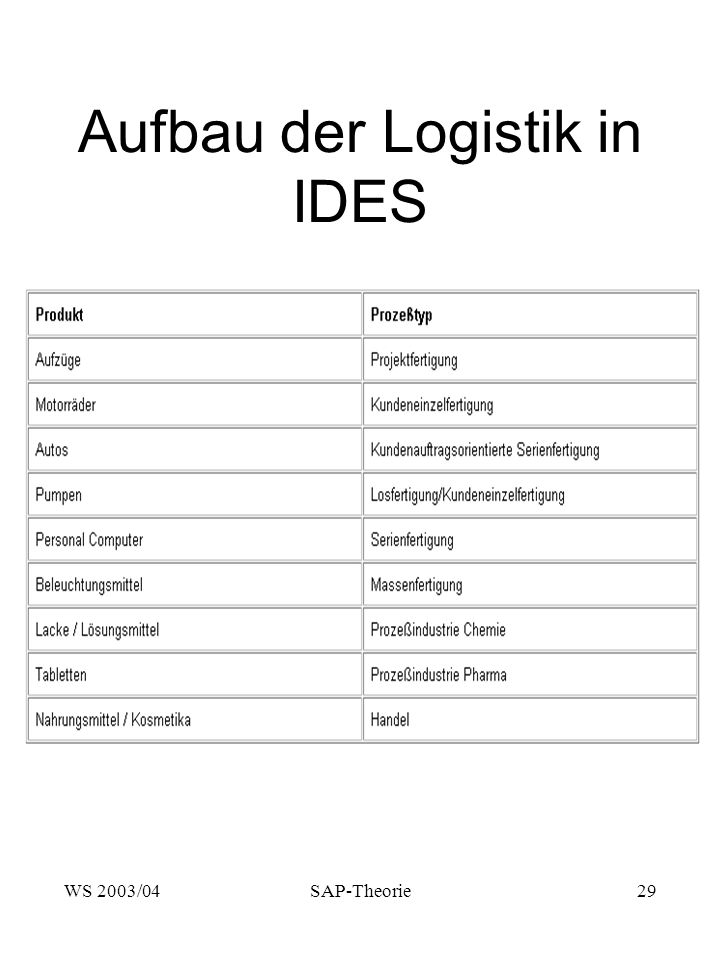 Aufbau der Logistik in IDES