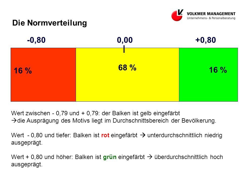 Die Normverteilung -0,80 0,00 +0,80 68 % 16 % 16 %