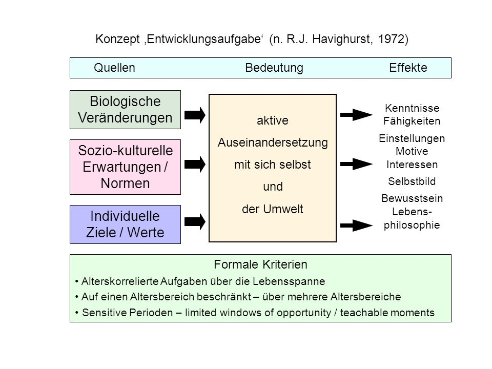 Biologische Veränderungen