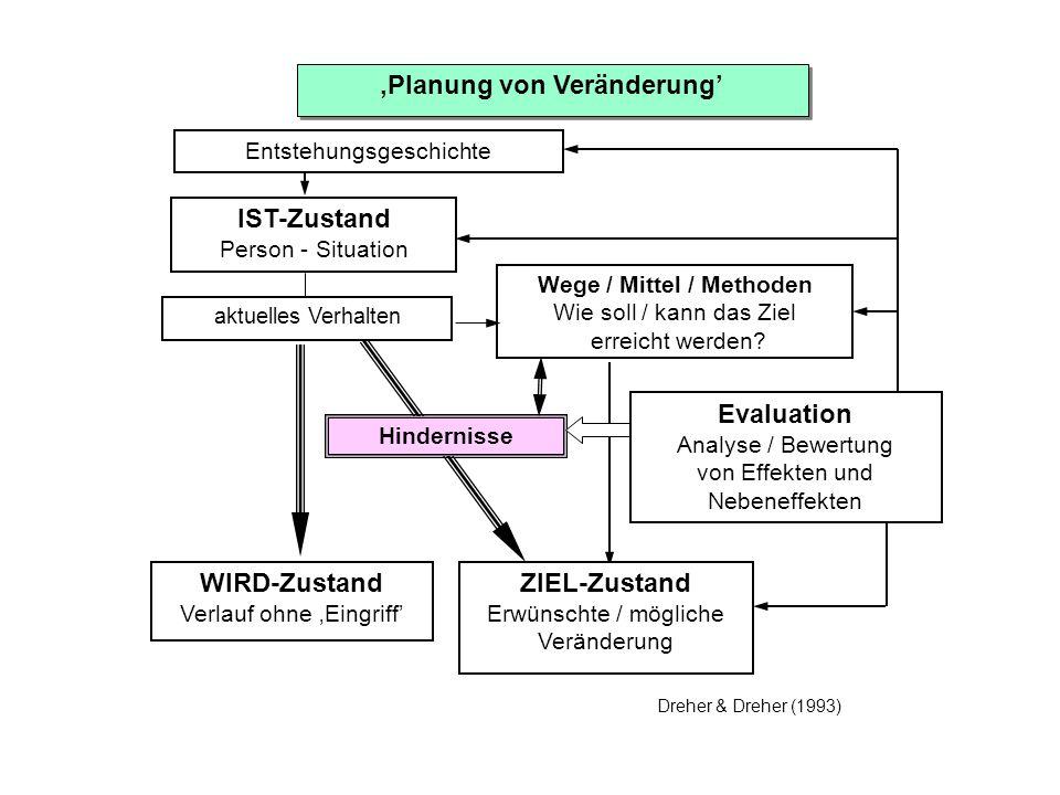 'Planung von Veränderung' Wege / Mittel / Methoden