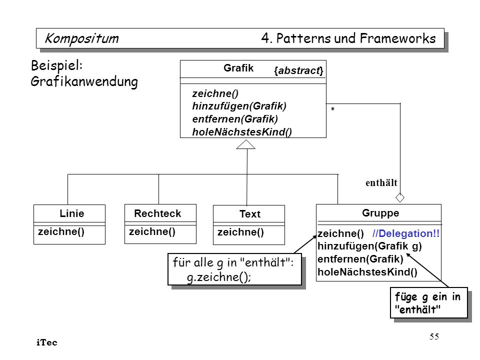 Kompositum 4. Patterns und Frameworks