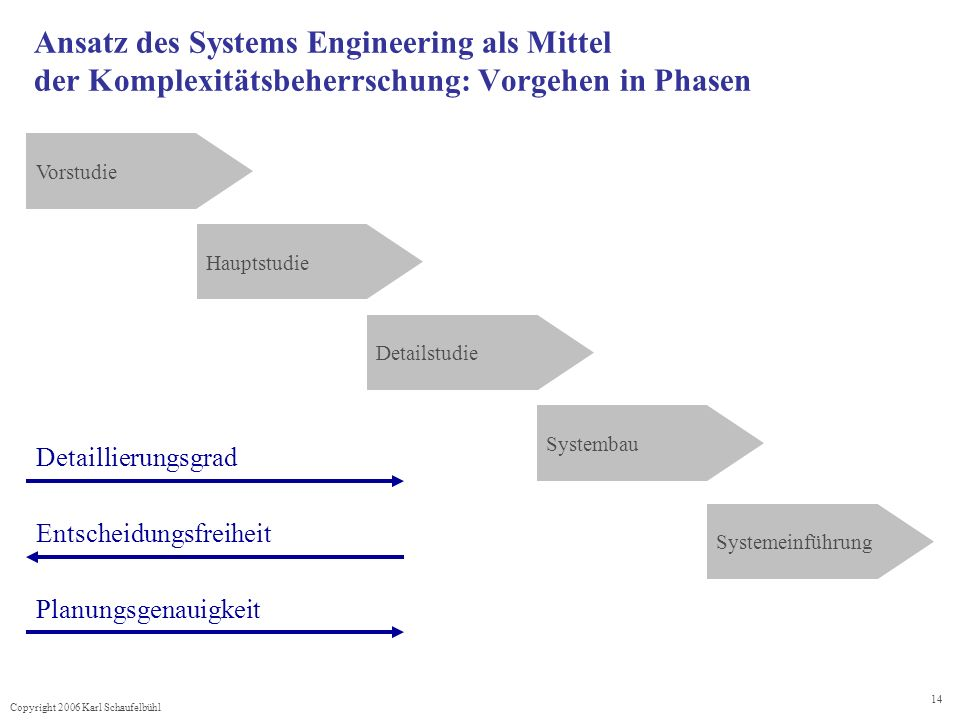 Ansatz des Systems Engineering als Mittel der Komplexitätsbeherrschung: Vorgehen in Phasen
