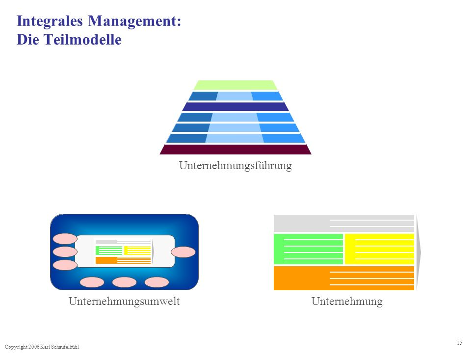 Integrales Management: Die Teilmodelle