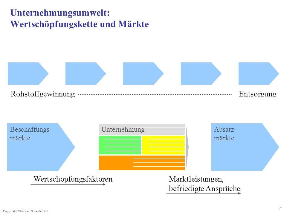 Unternehmungsumwelt: Wertschöpfungskette und Märkte