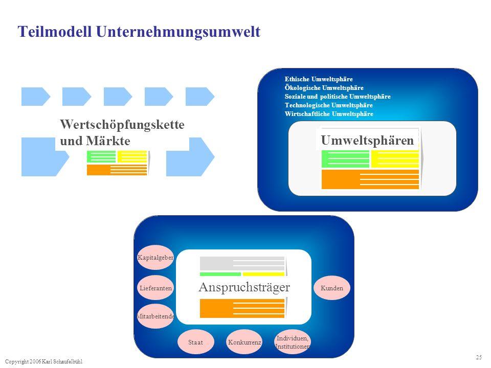 Teilmodell Unternehmungsumwelt