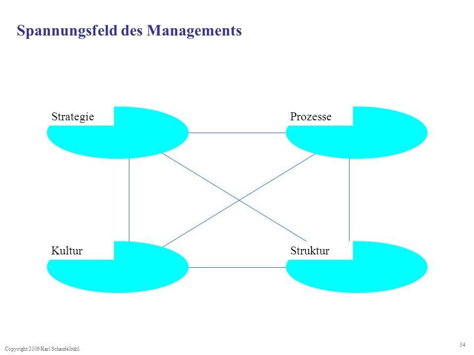 Spannungsfeld des Managements
