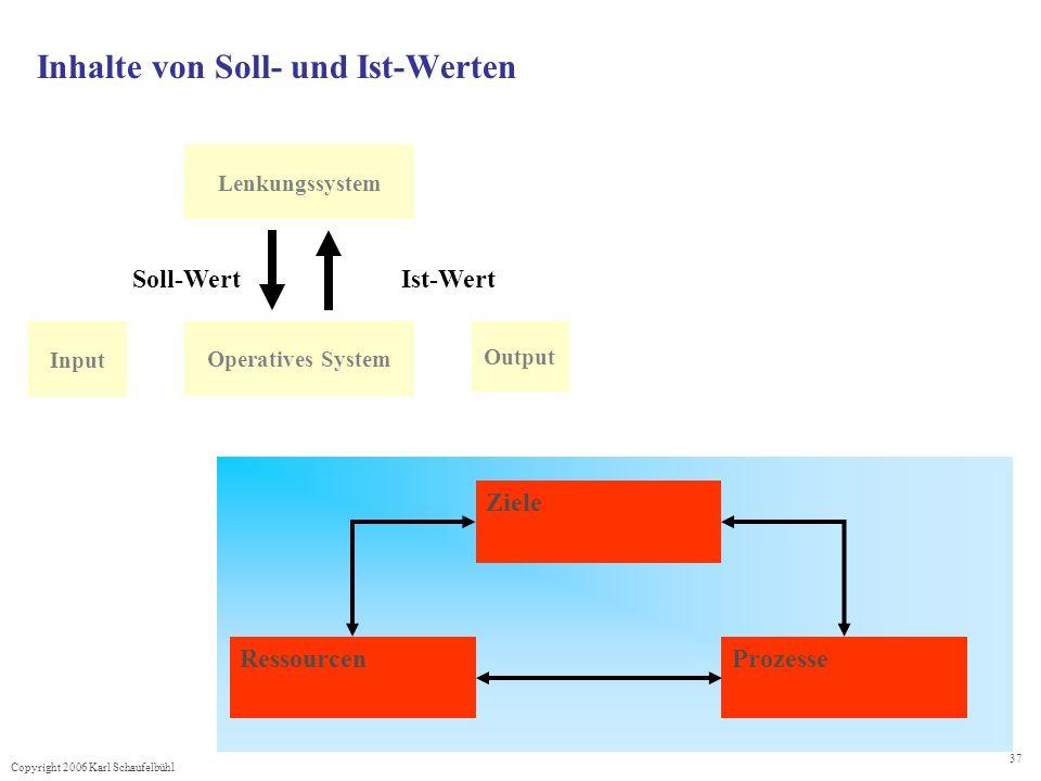 Inhalte von Soll- und Ist-Werten