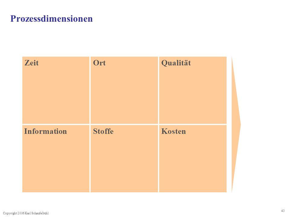 Prozessdimensionen Zeit Ort Qualität Information Stoffe Kosten