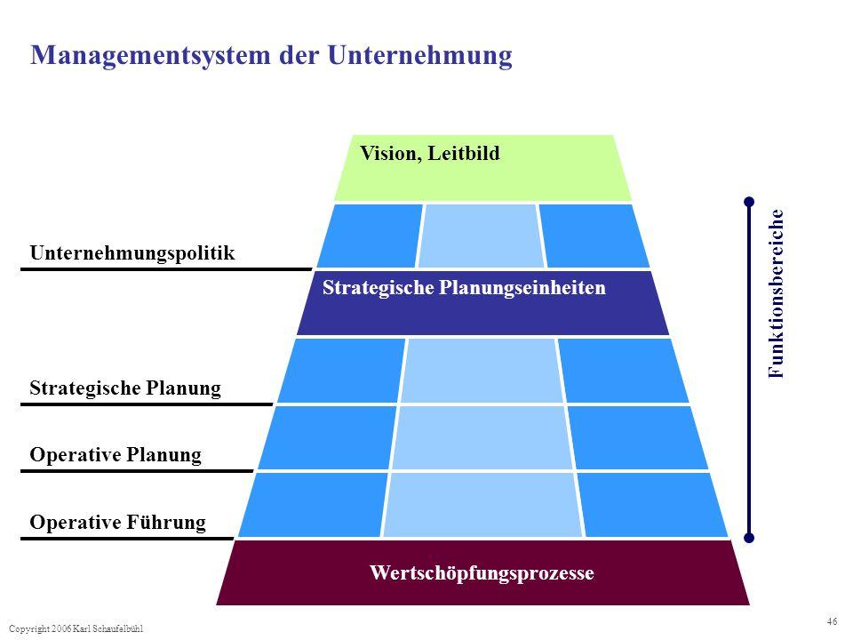 Managementsystem der Unternehmung