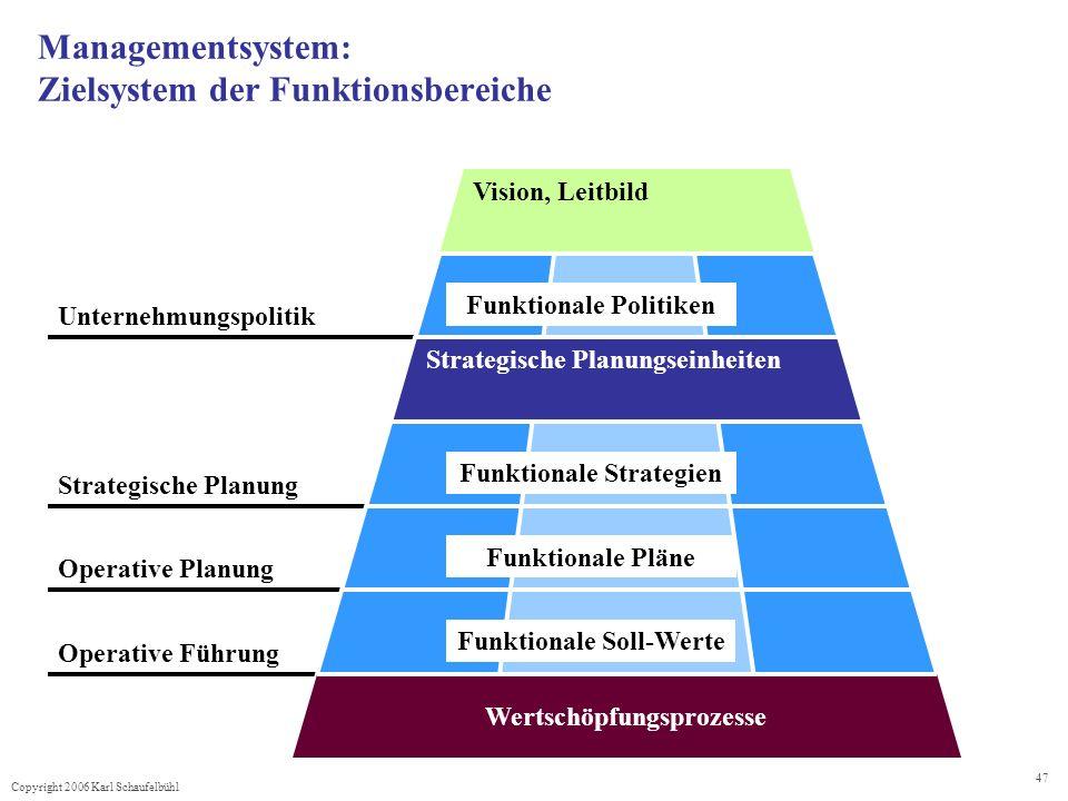 Managementsystem: Zielsystem der Funktionsbereiche