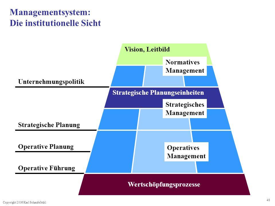 Managementsystem: Die institutionelle Sicht
