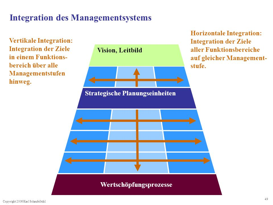 Integration des Managementsystems