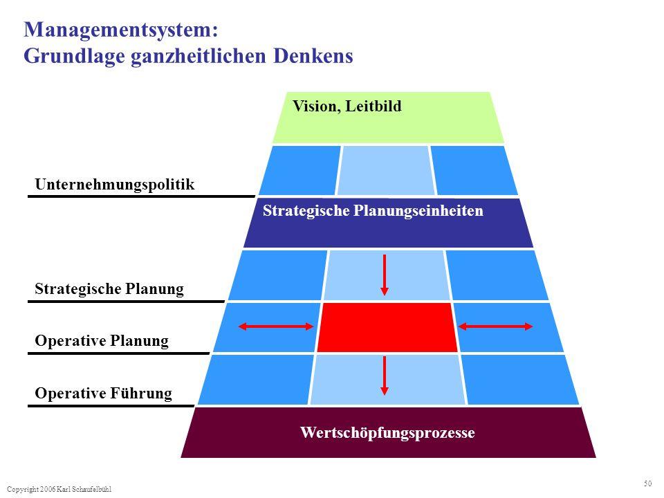 Managementsystem: Grundlage ganzheitlichen Denkens