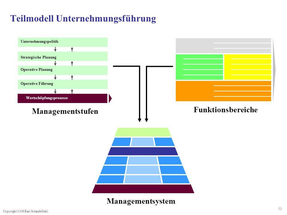 Teilmodell Unternehmungsführung
