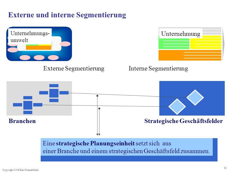 Externe und interne Segmentierung