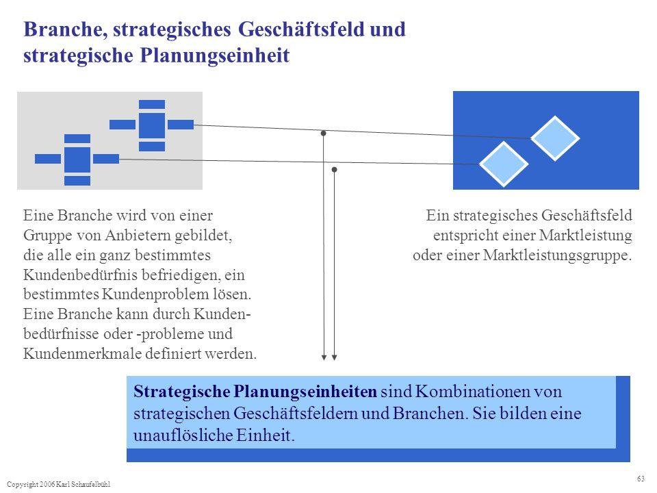 Branche, strategisches Geschäftsfeld und strategische Planungseinheit