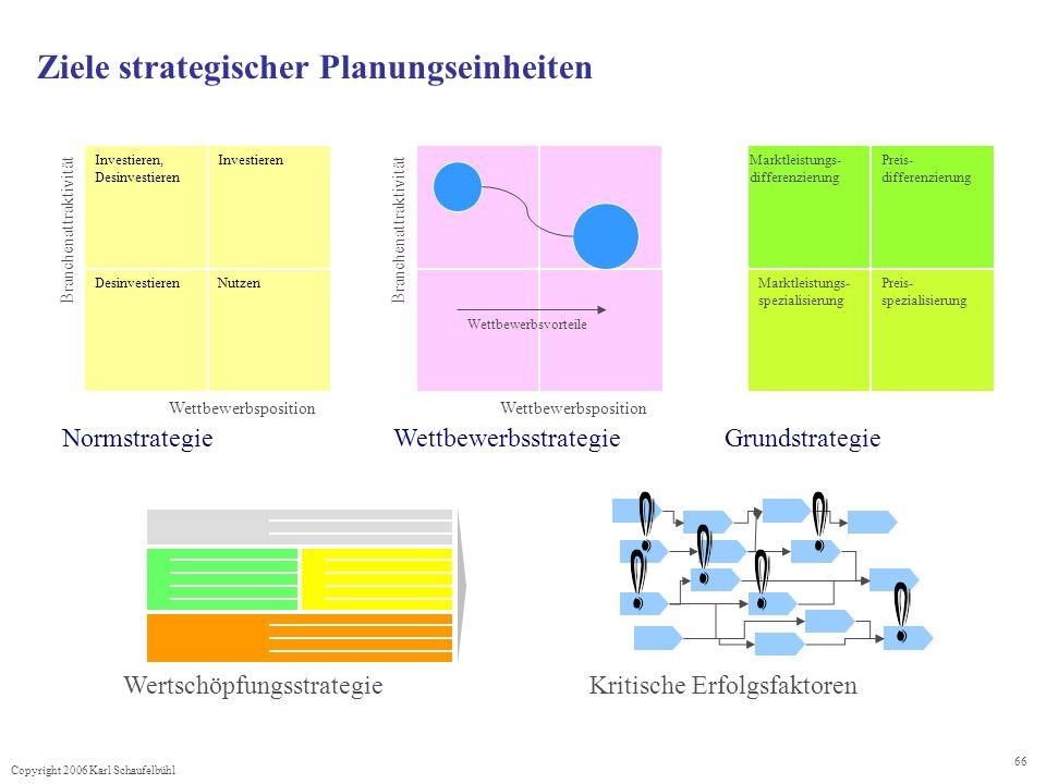 Ziele strategischer Planungseinheiten