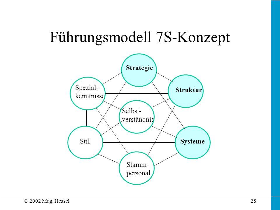 Führungsmodell 7S-Konzept
