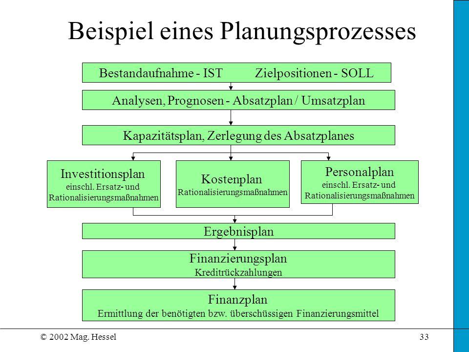 Beispiel eines Planungsprozesses