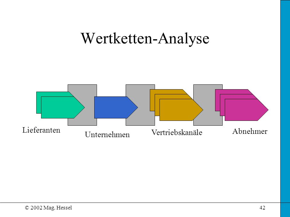 Wertketten-Analyse Lieferanten Abnehmer Vertriebskanäle Unternehmen