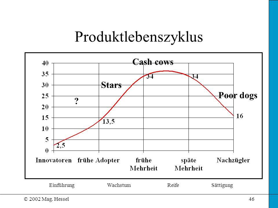 Produktlebenszyklus Cash cows Stars Poor dogs Einführung Wachstum