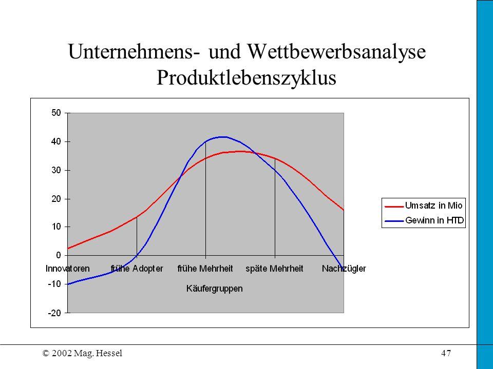 Unternehmens- und Wettbewerbsanalyse Produktlebenszyklus