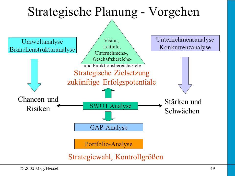 Strategische Planung - Vorgehen