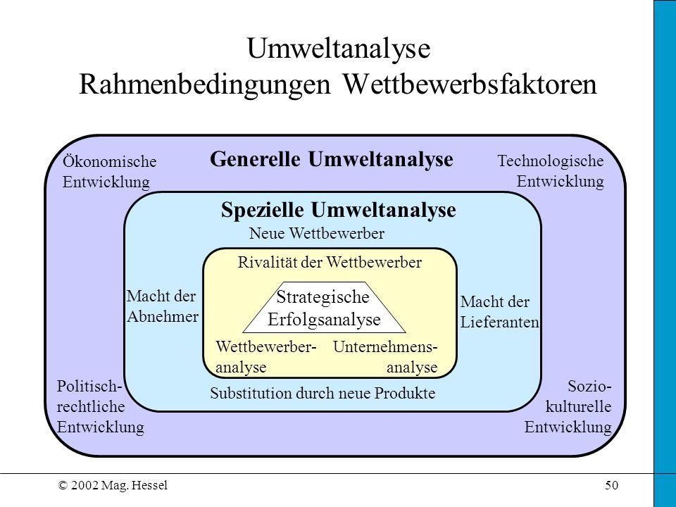 Umweltanalyse Rahmenbedingungen Wettbewerbsfaktoren