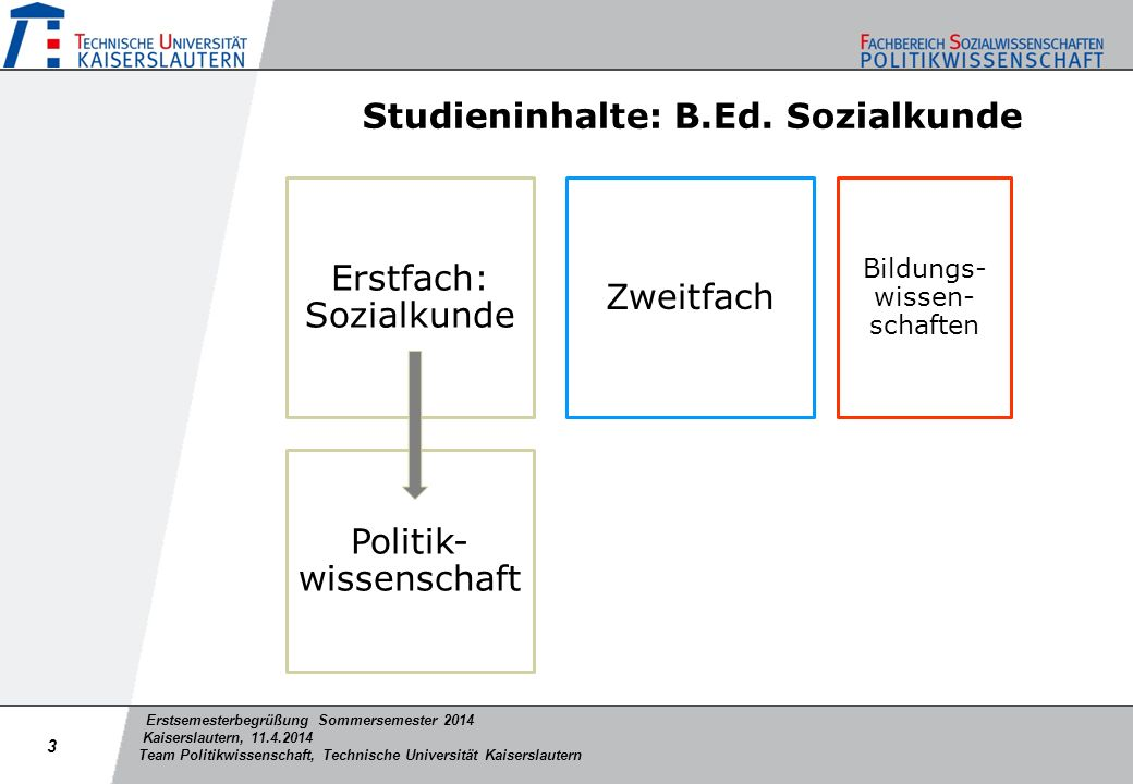Studieninhalte: B.Ed. Sozialkunde