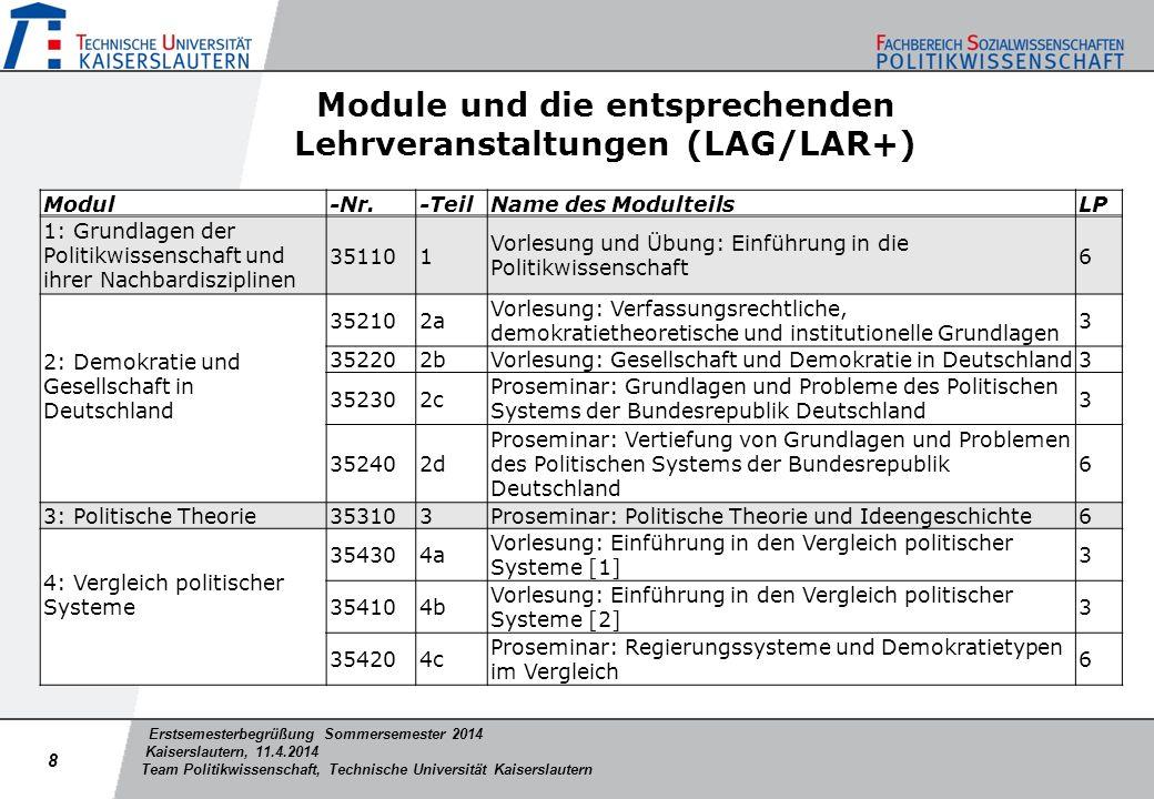 Module und die entsprechenden Lehrveranstaltungen (LAG/LAR+)