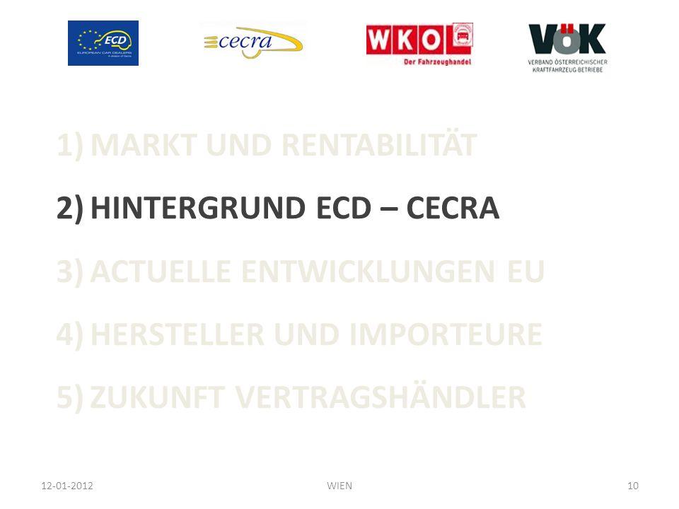MARKT UND RENTABILITÄT HINTERGRUND ECD – CECRA