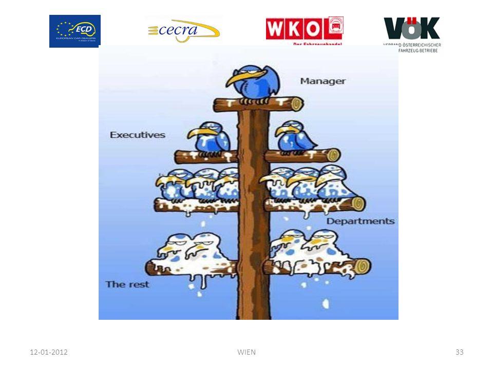 12-01-2012 WIEN