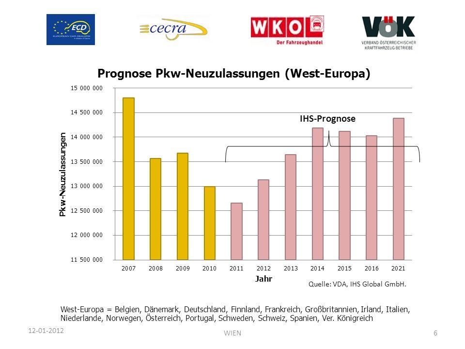 IHS-Prognose Quelle: VDA, IHS Global GmbH.