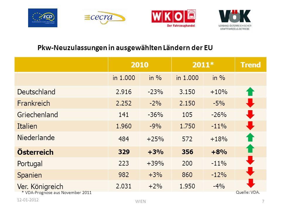 Pkw-Neuzulassungen in ausgewählten Ländern der EU